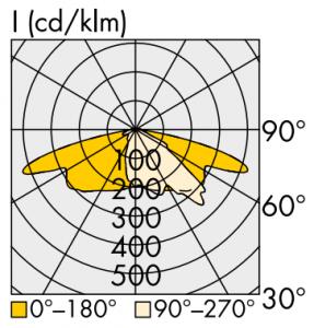 Óptica asimétrica vial M3M