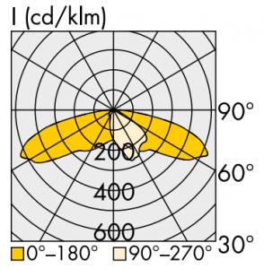 Óptica asimétrica P-Class